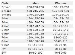 womens golf distance chart